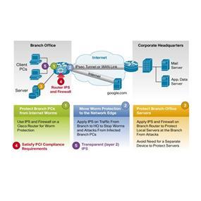 Cisco Services for Intrusion Prevention Systems (SMARTnet deliverables plus Signature update) 1 year (CON-SU1-A15IPS9)